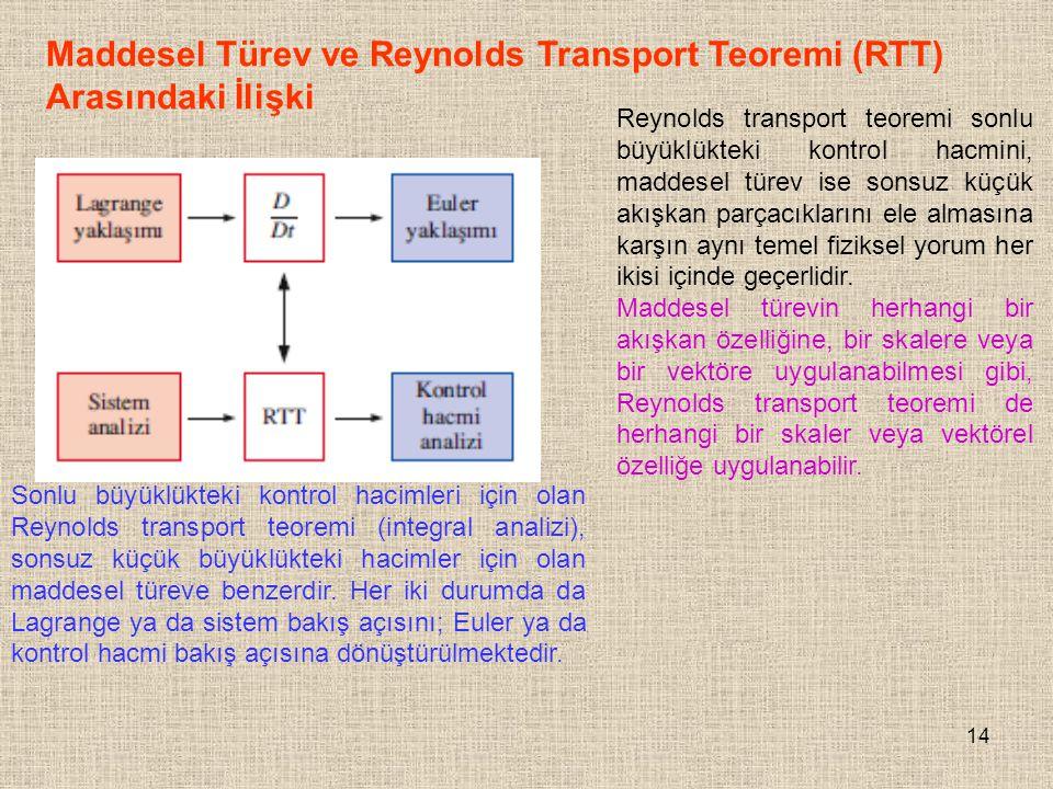 14 Maddesel Türev ve Reynolds Transport Teoremi (RTT) Arasındaki İlişki Sonlu büyüklükteki kontrol hacimleri için olan Reynolds transport teoremi (int