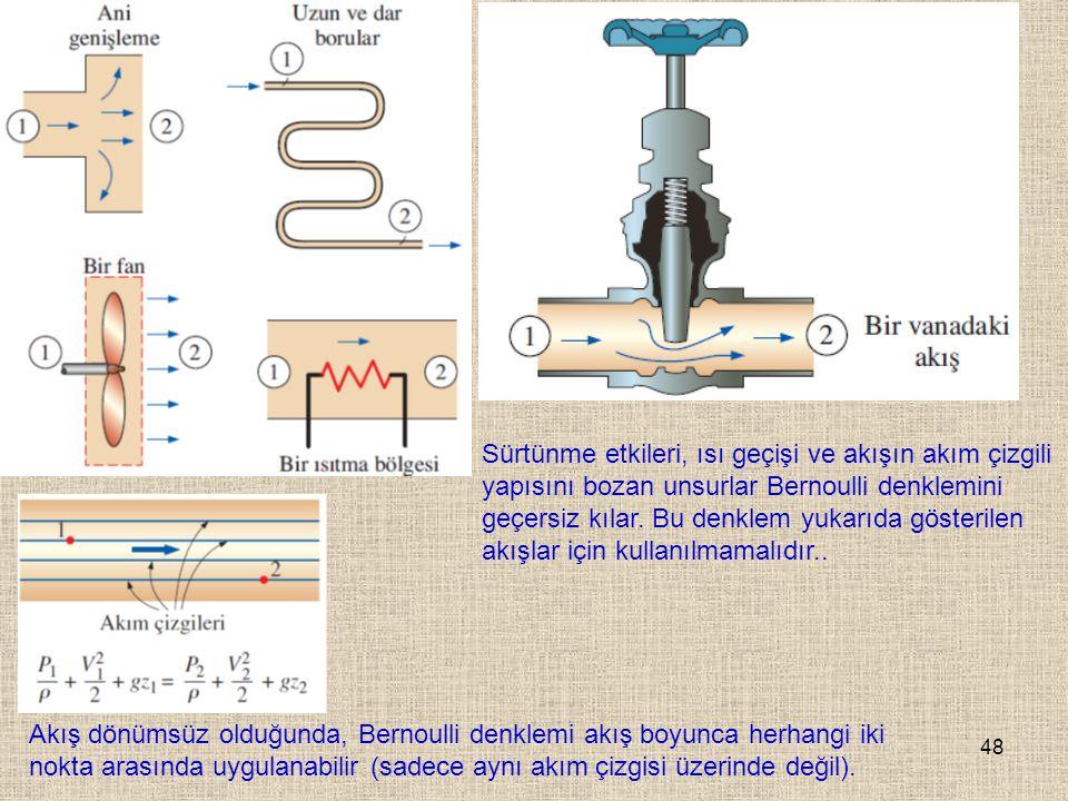 48 Sürtünme etkileri, ısı geçişi ve akışın akım çizgili yapısını bozan unsurlar Bernoulli denklemini geçersiz kılar. Bu denklem yukarıda gösterilen ak
