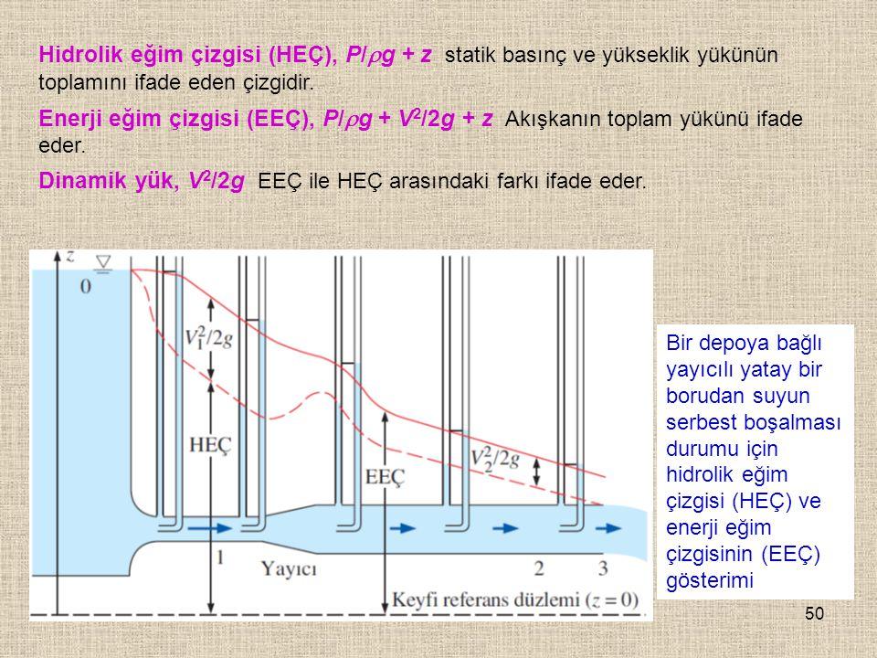50 Bir depoya bağlı yayıcılı yatay bir borudan suyun serbest boşalması durumu için hidrolik eğim çizgisi (HEÇ) ve enerji eğim çizgisinin (EEÇ) gösteri