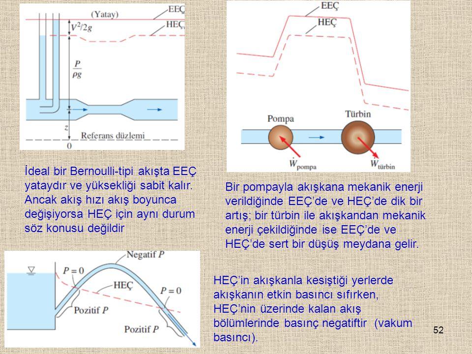 52 İdeal bir Bernoulli-tipi akışta EEÇ yataydır ve yüksekliği sabit kalır. Ancak akış hızı akış boyunca değişiyorsa HEÇ için aynı durum söz konusu değ