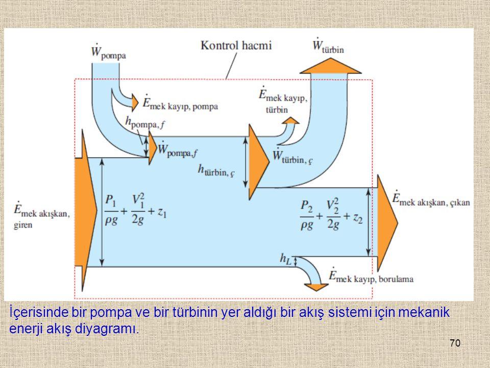 70 İçerisinde bir pompa ve bir türbinin yer aldığı bir akış sistemi için mekanik enerji akış diyagramı.