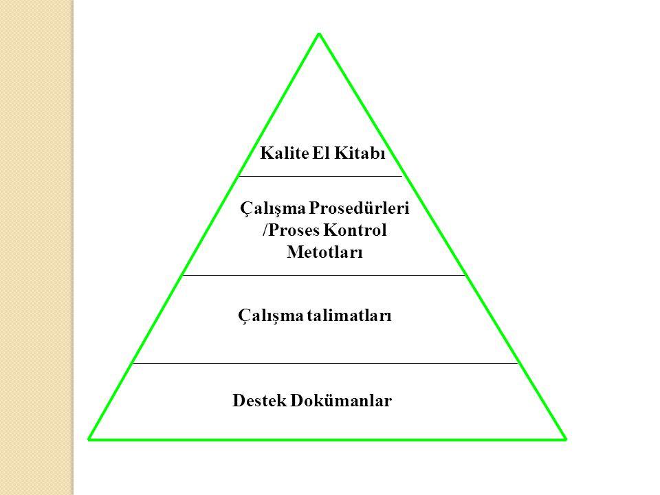 Kalite El Kitabı Çalışma Prosedürleri /Proses Kontrol Metotları Çalışma talimatları Destek Dokümanlar