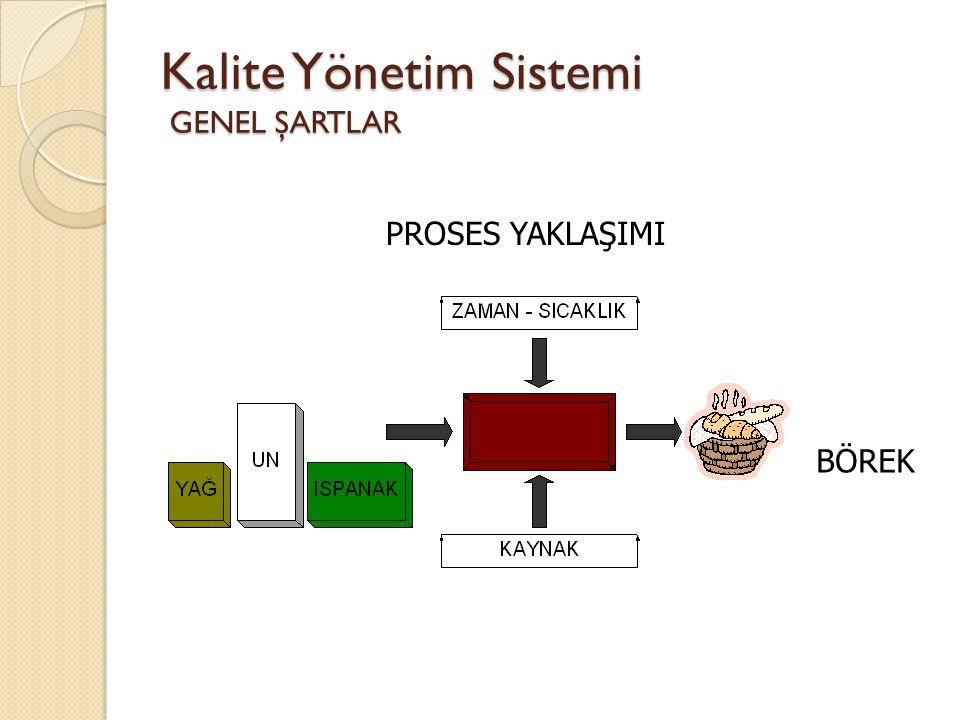 Kalite Yönetim Sistemi GENEL ŞARTLAR PROSES YAKLAŞIMI BÖREK