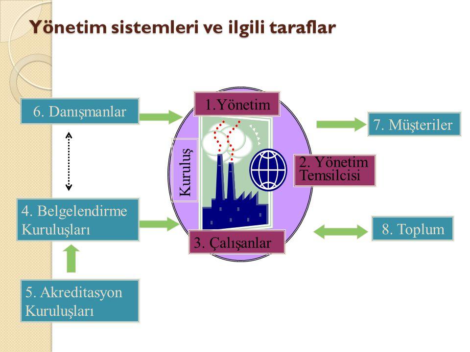 Yönetim sistemleri ve ilgili taraflar 6. Danışmanlar 7. Müşteriler 1.Yönetim 3. Çalışanlar 4. Belgelendirme Kuruluşları 8. Toplum 5. Akreditasyon Kuru
