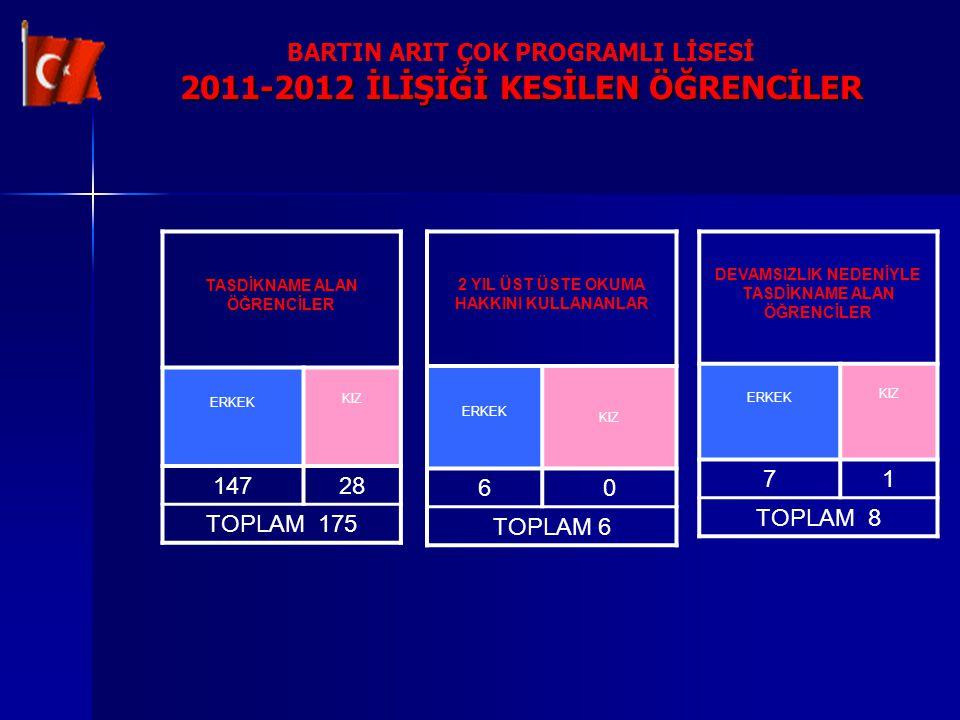 BARTIN ARIT ÇOK PROGRAMLI LİSESİ 2011-2012 İLİŞİĞİ KESİLEN ÖĞRENCİLER TASDİKNAME ALAN ÖĞRENCİLER ERKEK KIZ 14728 TOPLAM 175 2 YIL ÜST ÜSTE OKUMA HAKKI