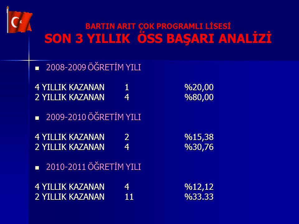 BARTIN ARIT ÇOK PROGRAMLI LİSESİ SON 3 YILLIK ÖSS BAŞARI ANALİZİ 2008-2009 ÖĞRETİM YILI 2008-2009 ÖĞRETİM YILI 4 YILLIK KAZANAN1%20,00 2 YILLIK KAZANA