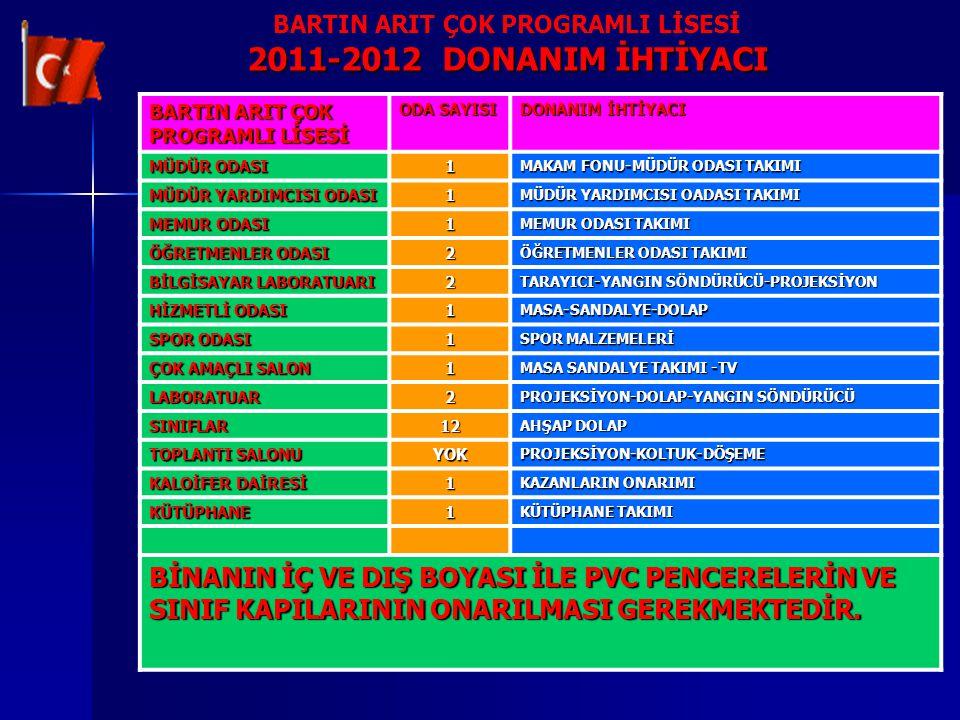 BARTIN ARIT ÇOK PROGRAMLI LİSESİ 2011-2012 DONANIM İHTİYACI BARTIN ARIT ÇOK PROGRAMLI LİSESİ ODA SAYISI DONANIM İHTİYACI MÜDÜR ODASI 1 MAKAM FONU-MÜDÜ