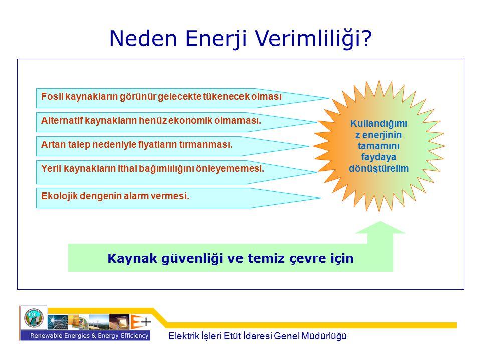 Neden Enerji Verimliliği? Fosil kaynakların görünür gelecekte tükenecek olması Alternatif kaynakların henüz ekonomik olmaması. Artan talep nedeniyle f