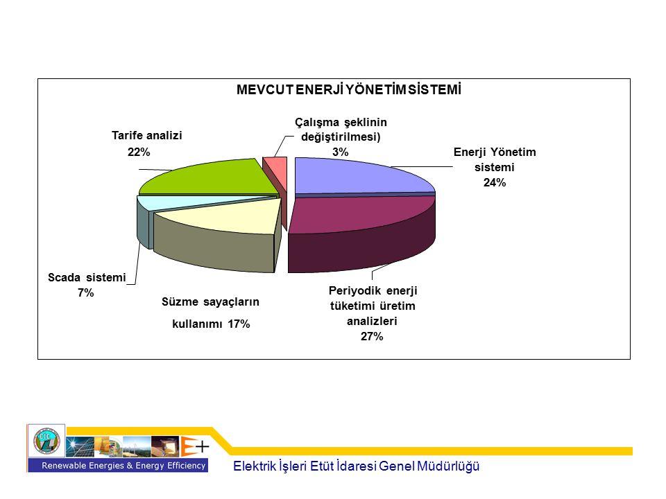 MEVCUT ENERJİ YÖNETİM SİSTEMİ Tarife analizi 22% Çalışma şeklinin değiştirilmesi) 3% Enerji Yönetim sistemi 24% Periyodik enerji tüketimi üretim anali