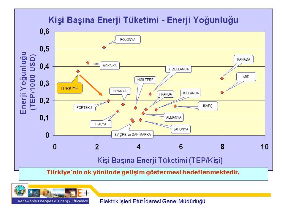 Tasarruf Edilebilecek Enerji (2004 Yılı Avrupa Verilerine Göre) Birim Ürün Başına Yapılan Tasarruf = 0,091 – 0,066 = 0,025 TEP/ton Üretim Miktarı = 35 000 000 Ton Toplam Tasarruf = 875 000 TEP
