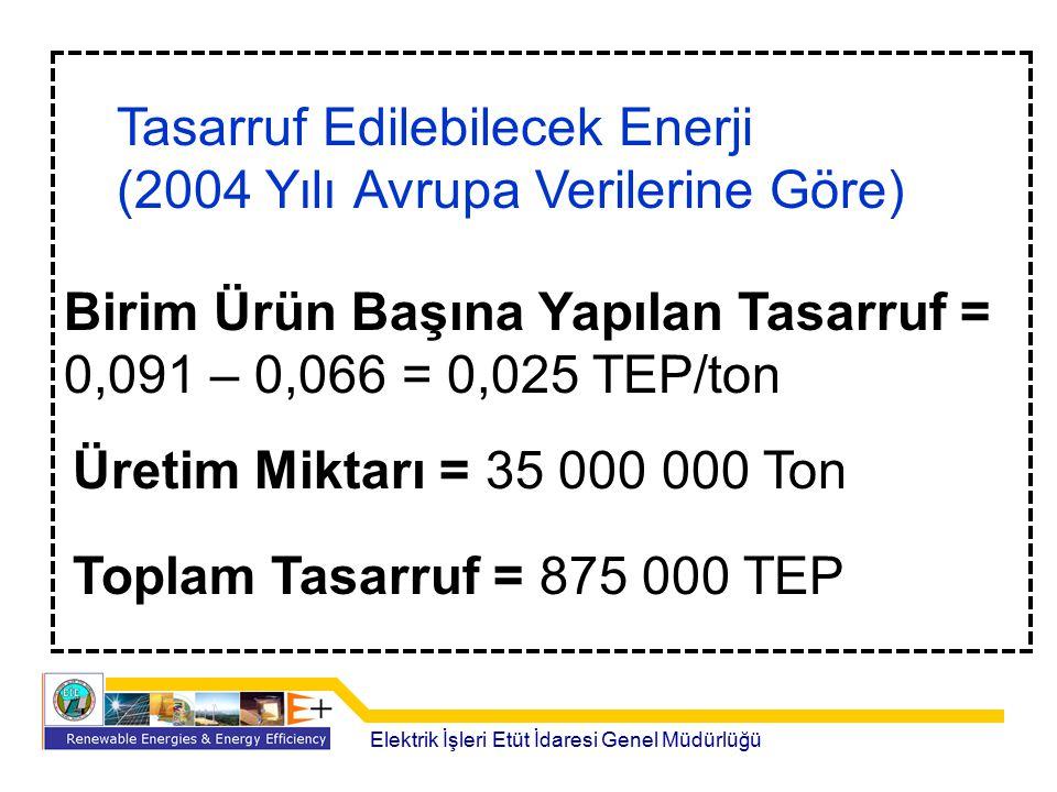 Tasarruf Edilebilecek Enerji (2004 Yılı Avrupa Verilerine Göre) Birim Ürün Başına Yapılan Tasarruf = 0,091 – 0,066 = 0,025 TEP/ton Üretim Miktarı = 35
