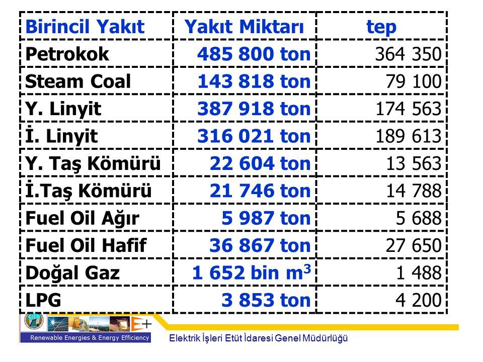 Elektrik İşleri Etüt İdaresi Genel Müdürlüğü Birincil YakıtYakıt Miktarıtep Petrokok485 800 ton364 350 Steam Coal143 818 ton79 100 Y. Linyit387 918 to
