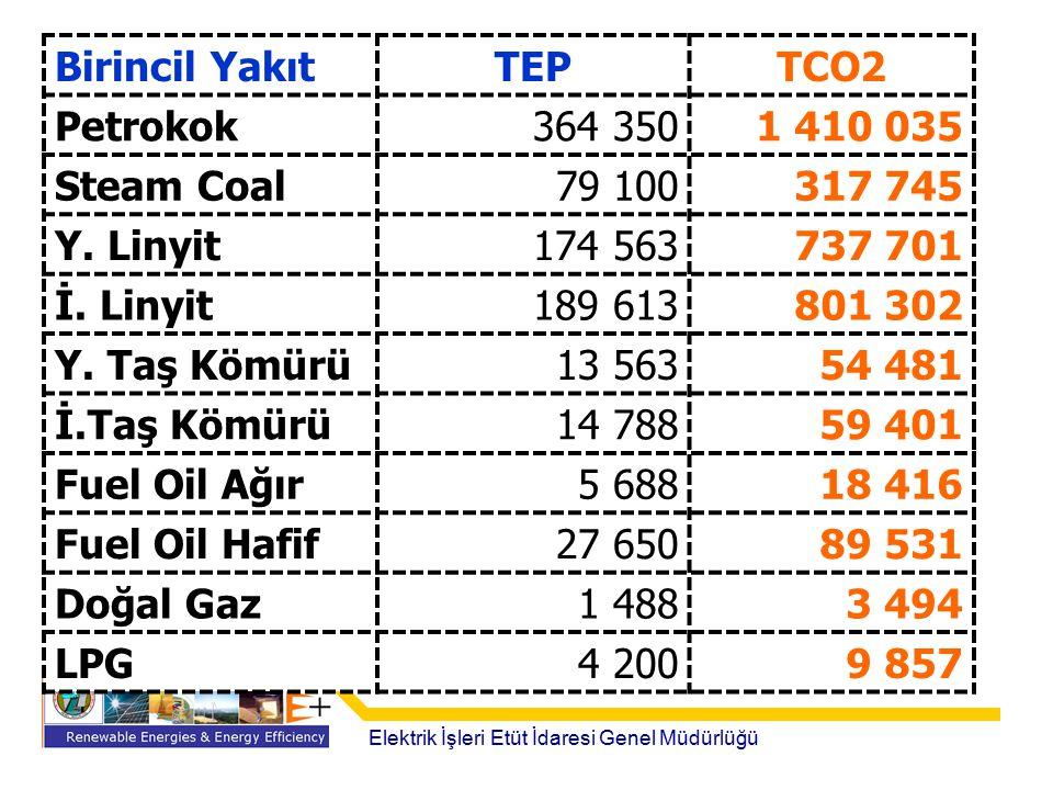 Elektrik İşleri Etüt İdaresi Genel Müdürlüğü Birincil YakıtTEPTCO2 Petrokok364 3501 410 035 Steam Coal79 100317 745 Y. Linyit174 563737 701 İ. Linyit1