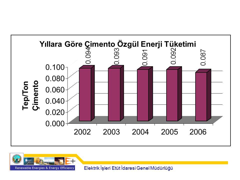 Elektrik İşleri Etüt İdaresi Genel Müdürlüğü 0.094 0.093 0.091 0.092 0.087 0.000 0.020 0.040 0.060 0.080 0.100 Tep/Ton Çimento 20022003200420052006 Yı