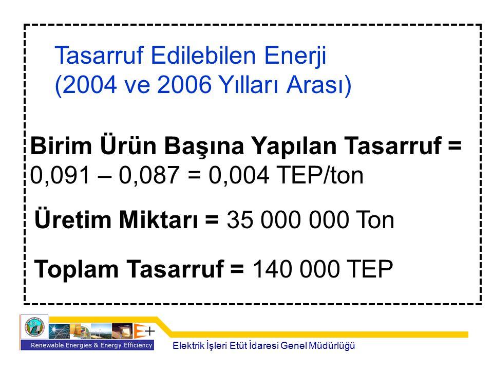 Elektrik İşleri Etüt İdaresi Genel Müdürlüğü Tasarruf Edilebilen Enerji (2004 ve 2006 Yılları Arası) Birim Ürün Başına Yapılan Tasarruf = 0,091 – 0,08