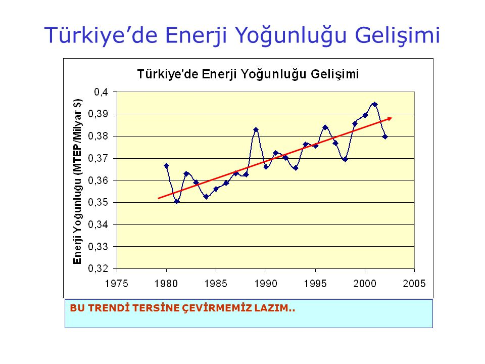 Türkiye'nin Birincil Enerji Tüketim Profili 2020 yılında 2004'e nazaran, sanayide 2,8 kat, binalarda 2,3 kat ve ulaşımda 2,5 kat daha fazla enerji harcayacağız.