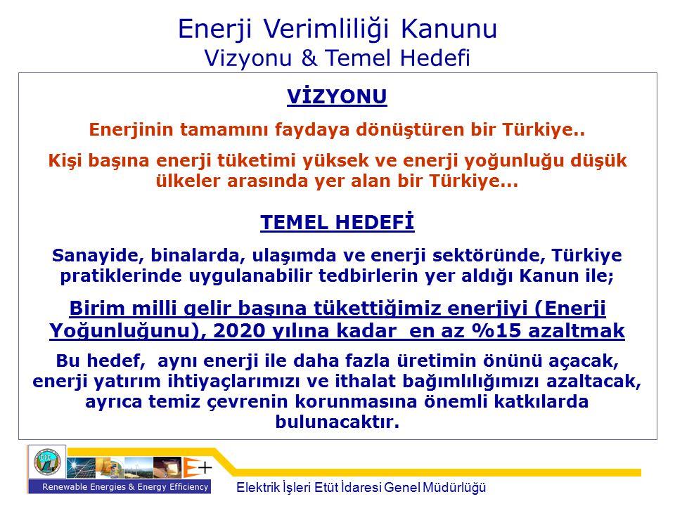 Enerji Verimliliği Kanunu Vizyonu & Temel Hedefi VİZYONU Enerjinin tamamını faydaya dönüştüren bir Türkiye.. Kişi başına enerji tüketimi yüksek ve ene