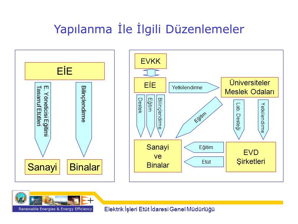 Yapılanma İle İlgili Düzenlemeler Elektrik İşleri Etüt İdaresi Genel Müdürlüğü EİE SanayiBinalar E. Yöneticisi Eğitimi Tasarruf Etütleri Bilinçlendirm