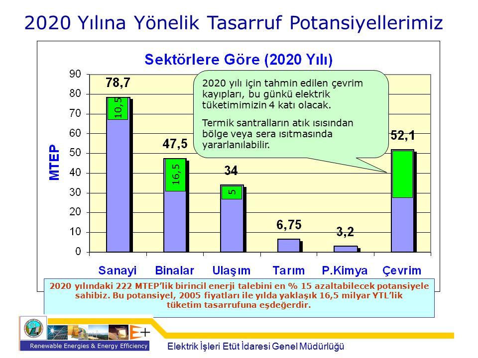 2020 Yılına Yönelik Tasarruf Potansiyellerimiz 10,5 16,5 5 2020 yılı için tahmin edilen çevrim kayıpları, bu günkü elektrik tüketimimizin 4 katı olaca