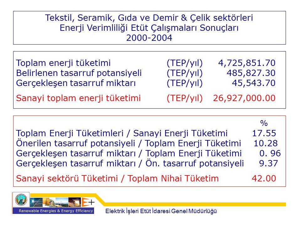 Toplam enerji tüketimi (TEP/yıl) 4,725,851.70 Belirlenen tasarruf potansiyeli (TEP/yıl) 485,827.30 Gerçekleşen tasarruf miktarı (TEP/yıl) 45,543.70 Sa