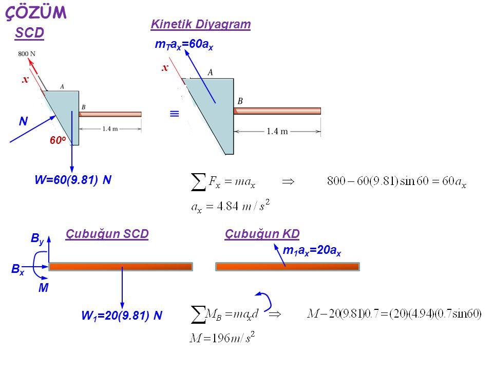 ÇÖZÜM x W=60(9.81) N 60 o N SCD Kinetik Diyagram  x Çubuğun SCD BxBx ByBy M W 1 =20(9.81) N Çubuğun KD m T a x =60a x m 1 a x =20a x