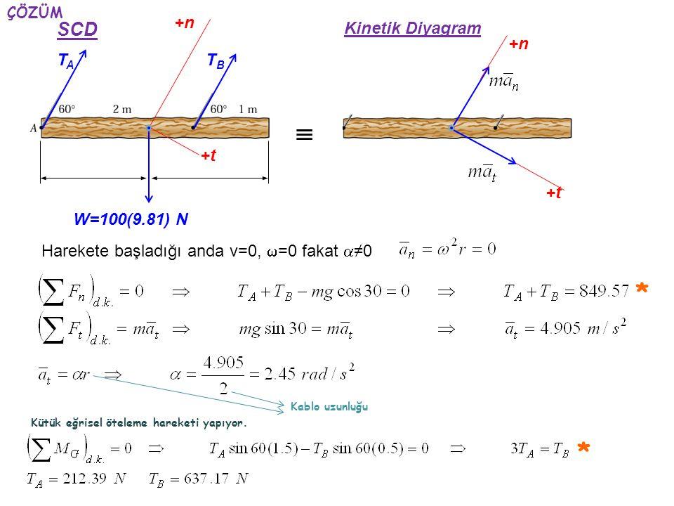 ÇÖZÜM W=100(9.81) N SCD Kinetik Diyagram TATA TBTB +n +t +n +t  Harekete başladığı anda v=0,  =0 fakat  ≠0 Kablo uzunluğu Kütük eğrisel öteleme har