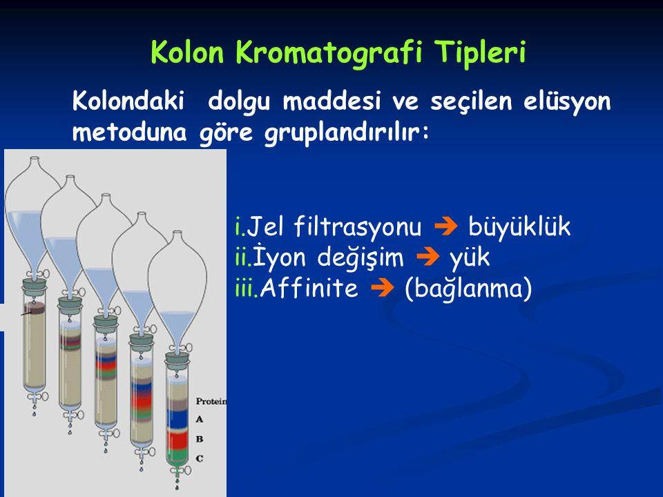 Kolon Kromatografi Tipleri Kolondaki dolgu maddesi ve seçilen elüsyon metoduna göre gruplandırılır: i.Jel filtrasyonu  büyüklük ii.İyon değişim  yük iii.Affinite  (bağlanma)