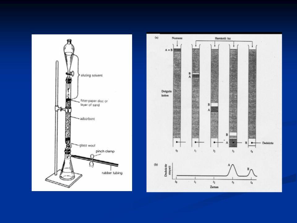 Kromatografi 'nin Sınıflandırılması 1- Uygulama Biçimine Göre 2- Ayrılma Mekanizmalarına Göre 3- Faz Tiplerine Göre