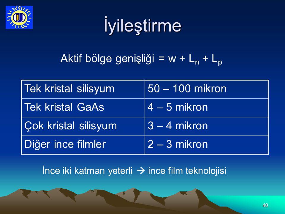 40 İyileştirme Aktif bölge genişliği = w + L n + L p Tek kristal silisyum50 – 100 mikron Tek kristal GaAs4 – 5 mikron Çok kristal silisyum3 – 4 mikron