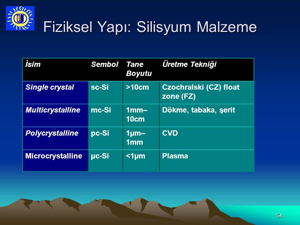 54 Fiziksel Yapı: Silisyum Malzeme İsimSembolTane Boyutu Üretme Tekniği Single crystalsc-Si>10cmCzochralski (CZ) float zone (FZ) Multicrystallinemc-Si