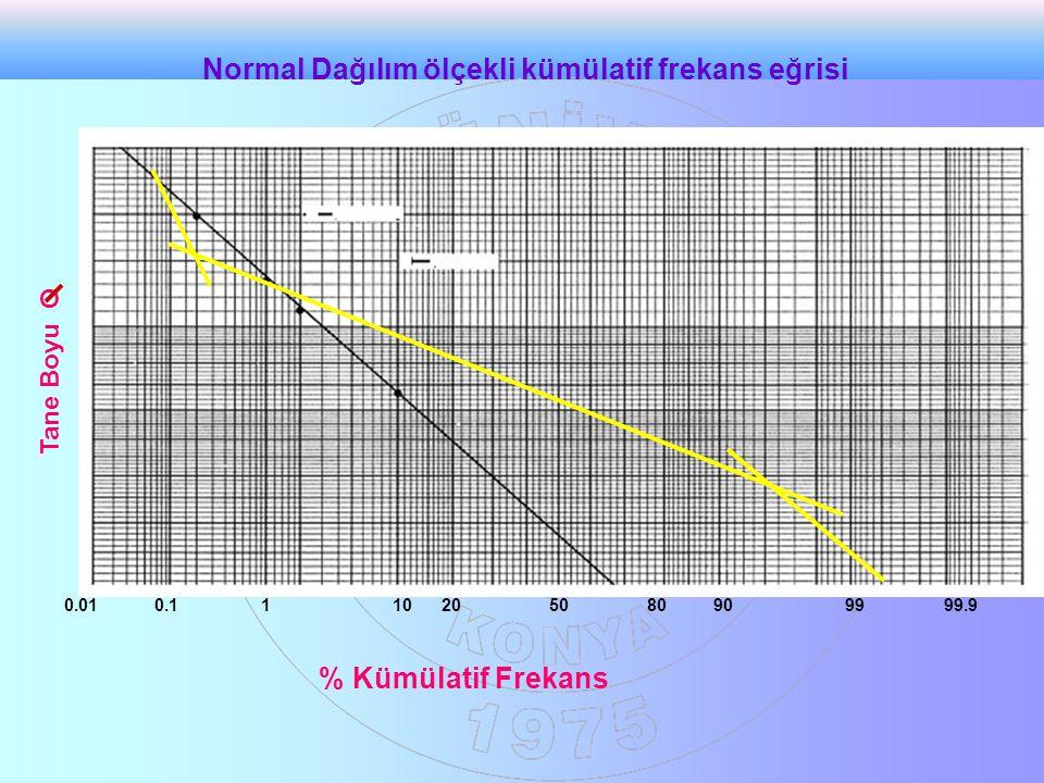 5010909910.199.90.012080 Tane Boyu O % Kümülatif Frekans Normal Dağılım ölçekli kümülatif frekans eğrisi