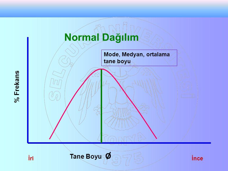 Tane Boyu O % Frekans İriİnce Normal Dağılım Mode, Medyan, ortalama tane boyu