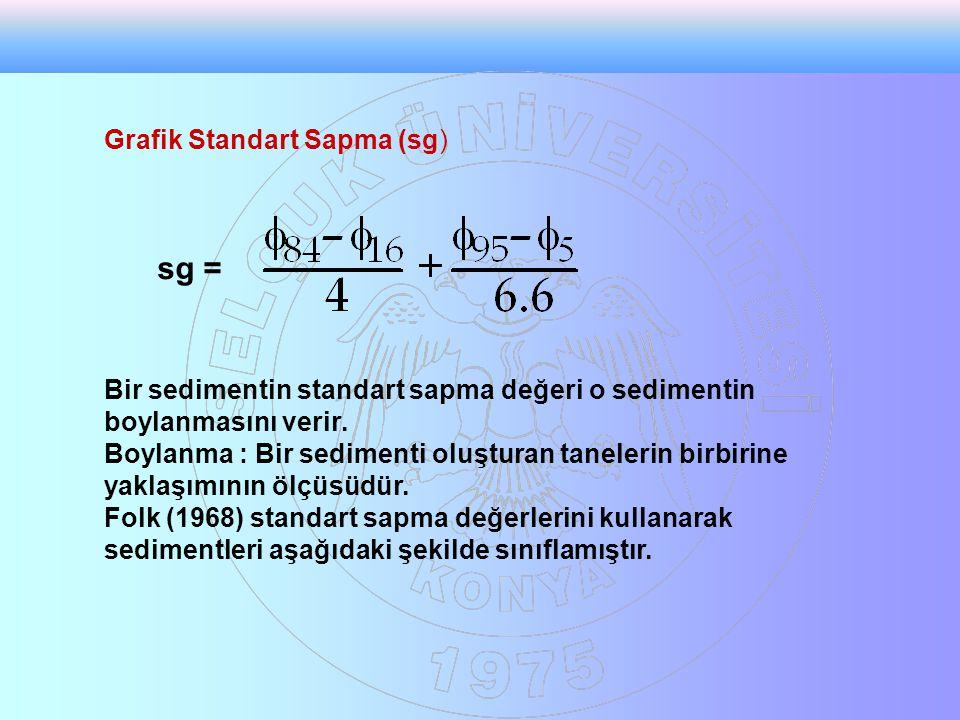 Grafik Standart Sapma (sg) sg = Bir sedimentin standart sapma değeri o sedimentin boylanmasını verir. Boylanma : Bir sedimenti oluşturan tanelerin bir