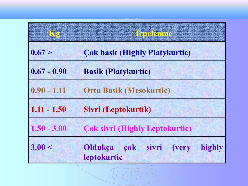 KgTepelenme 0.67 >Çok basit (Highly Platykurtic) 0.67 - 0.90Basik (Platykurtic) 0.90 - 1.11Orta Basik (Mesokurtic) 1.11 - 1.50Sivri (Leptokurtik) 1.50