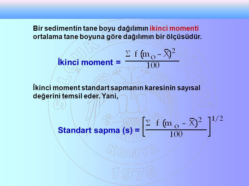 Bir sedimentin tane boyu dağılımın ikinci momenti ortalama tane boyuna göre dağılımın bir ölçüsüdür. İkinci moment = İkinci moment standart sapmanın k
