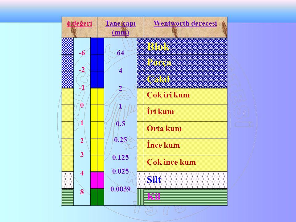  değeri Tane çapı (mm) Wentworth derecesi -6 -2 0 1 2 3 4 8 64 4 2 1 0.5 0.25 0.125 0.025 0.0039 Blok Parça Çakıl Çok iri kum İri kum Orta kum İnce k