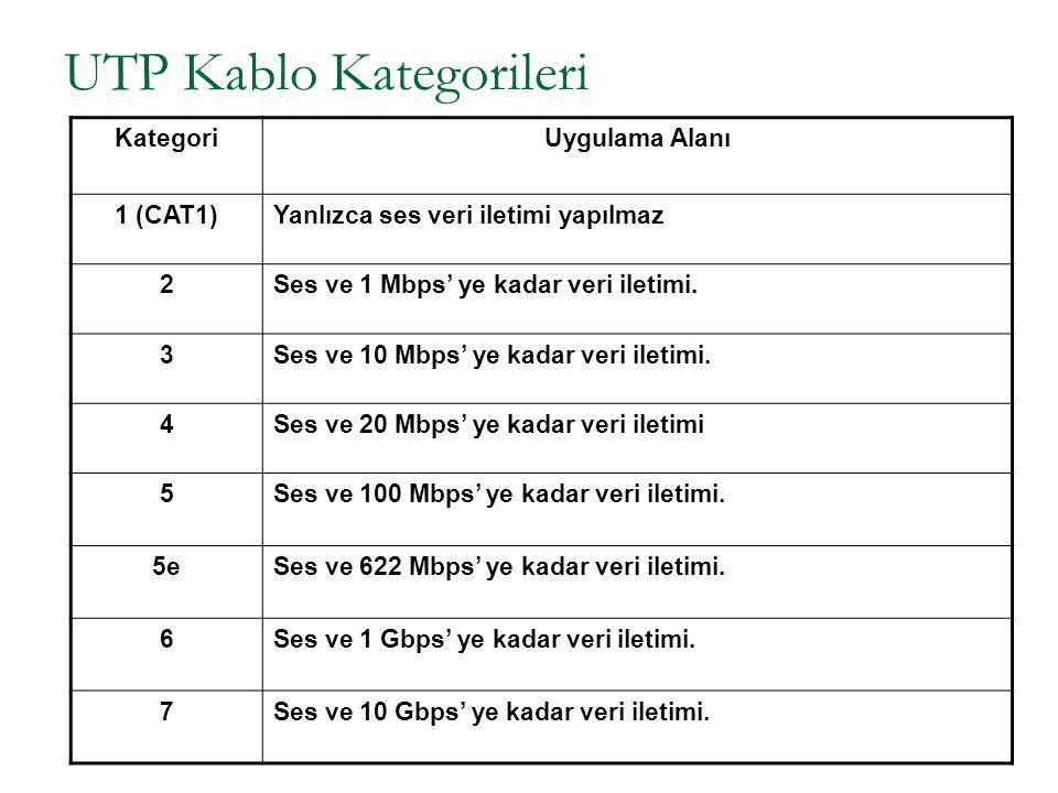 UTP Kablo Kategorileri KategoriUygulama Alanı 1 (CAT1)Yanlızca ses veri iletimi yapılmaz 2Ses ve 1 Mbps' ye kadar veri iletimi. 3Ses ve 10 Mbps' ye ka
