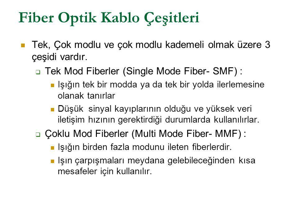 Fiber Optik Kablo Çeşitleri Tek, Çok modlu ve çok modlu kademeli olmak üzere 3 çeşidi vardır.  Tek Mod Fiberler (Single Mode Fiber- SMF) : Işığın tek