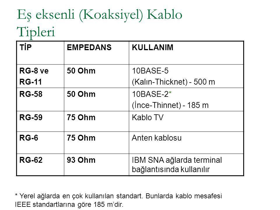Eş eksenli (Koaksiyel) Kablo Tipleri TİPEMPEDANSKULLANIM RG-8 ve RG-11 50 Ohm10BASE-5 (Kalın-Thicknet) - 500 m RG-5850 Ohm10BASE-2* (İnce-Thinnet) - 1
