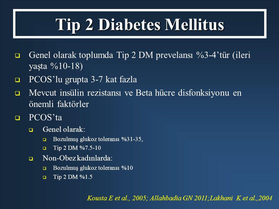   Genel olarak toplumda Tip 2 DM prevelansı %3-4'tür (ileri yaşta %10-18)   PCOS'lu grupta 3-7 kat fazla   Mevcut insülin rezistansı ve Beta hüc