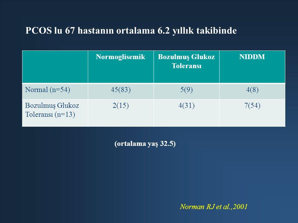NormoglisemikBozulmuş Glukoz Toleransı NIDDM Normal (n=54)45(83)5(9)4(8) Bozulmuş Glukoz Toleransı (n=13) 2(15)4(31)7(54) PCOS lu 67 hastanın ortalama