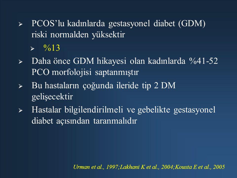   PCOS'lu kadınlarda gestasyonel diabet (GDM) riski normalden yüksektir   %13   Daha önce GDM hikayesi olan kadınlarda %41-52 PCO morfolojisi sa