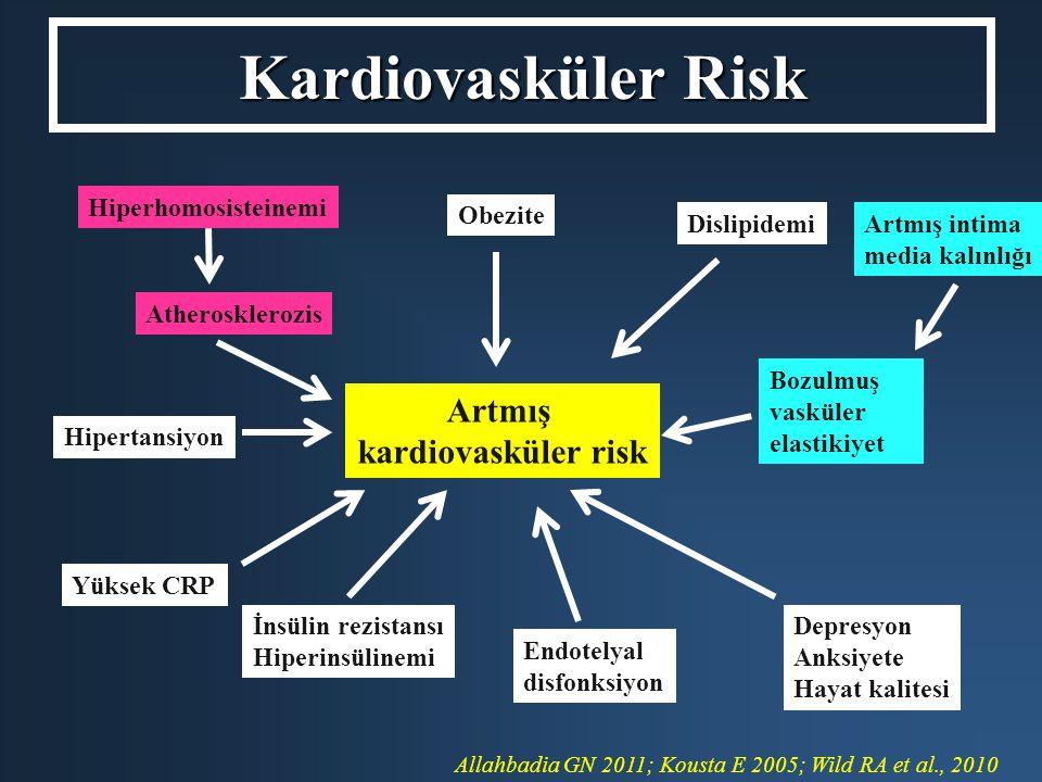 Kardiovasküler Risk Artmış kardiovasküler risk Obezite Dislipidemi Hiperhomosisteinemi Atherosklerozis Artmış intima media kalınlığı Bozulmuş vasküler