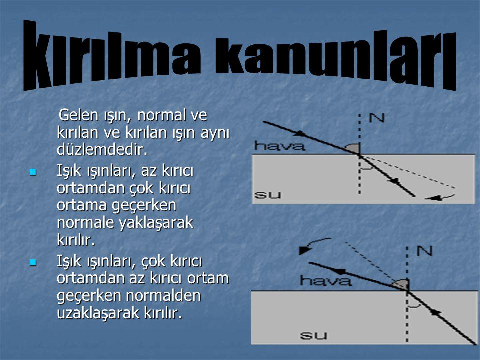 Gelen ışın, normal ve kırılan ve kırılan ışın aynı düzlemdedir. Gelen ışın, normal ve kırılan ve kırılan ışın aynı düzlemdedir. Işık ışınları, az kırı