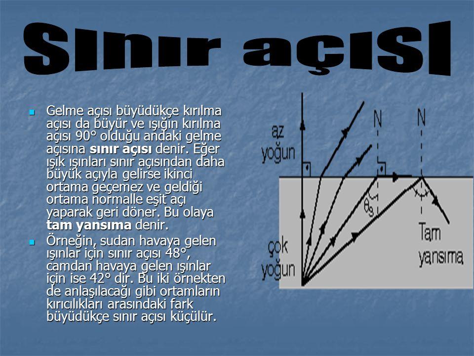 Gelme açısı büyüdükçe kırılma açısı da büyür ve ışığın kırılma açısı 90° olduğu andaki gelme açısına sınır açısı denir. Eğer ışık ışınları sınır açısı