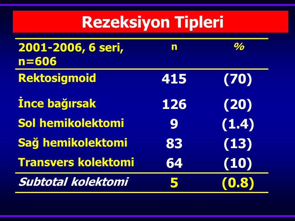  İnce & Kalın  Evre IIIC-IV hastaların %25-50'si Bağırsak Rezeksiyonları