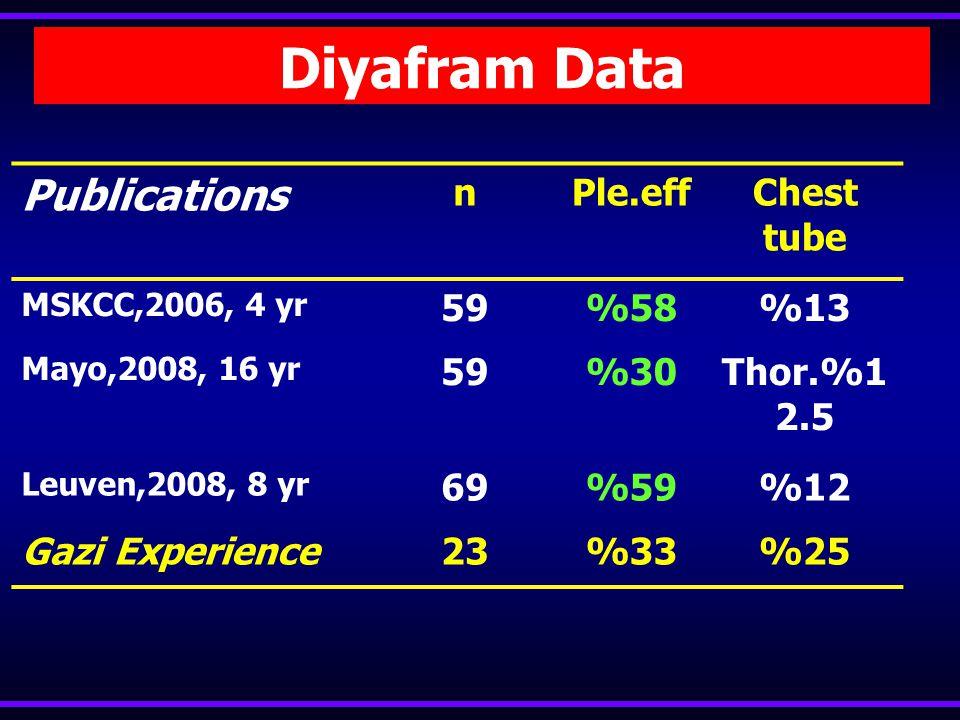 Komplikasyonlar Diyafragmatik Cerrahi Pneumothorax (chest tube ) Pleural effusion (Drainage) Hemothorax Respiratory problems Subphrenic abscess Gastro
