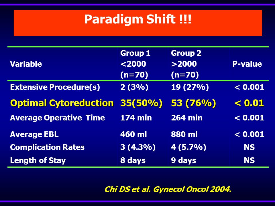 Optimal Sitoredüksiyon & Tanım Chi DS, MSKCC, 2006 Residual DiseaseNo. Patients Median Survival No gross 57 81 mos Gross < 0.5 cm5156 mos Gross 0.5 –
