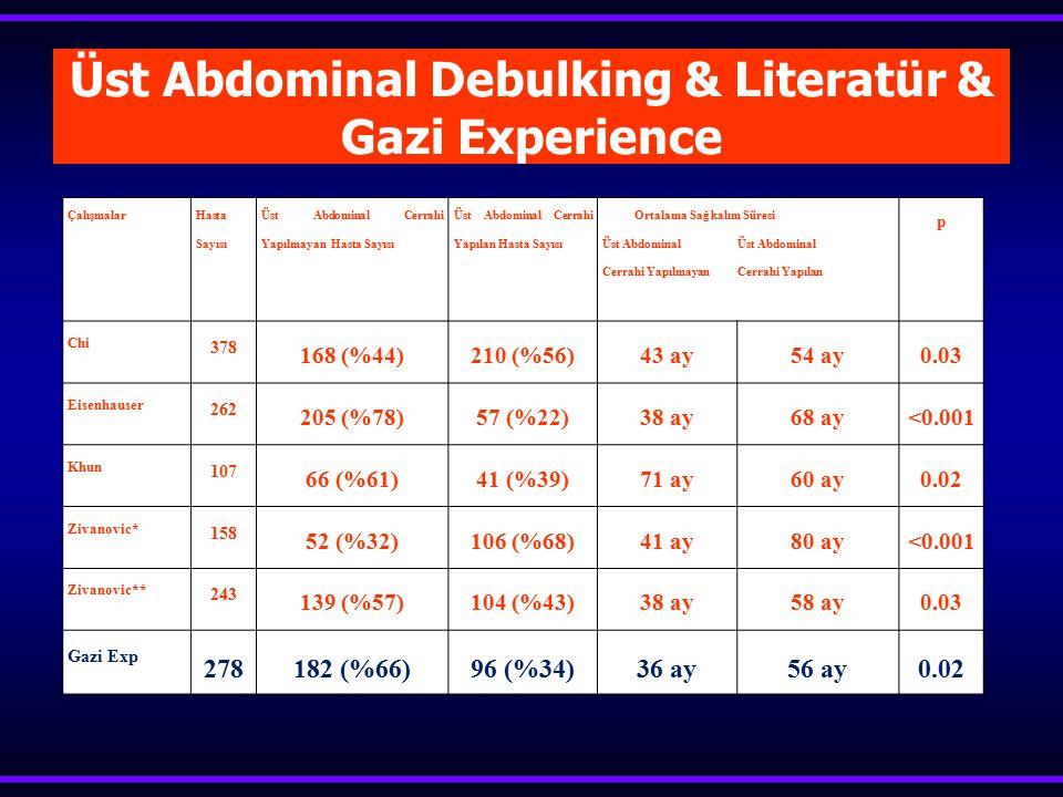  Over ca-primer sito63 hasta  Over ca-sekonder sito10 hasta Gazi Üniversitesi EOCOptimal <1cm Kolon rez 1997-2003 102%6713(%13) 2004-2009 148%9160(%40)