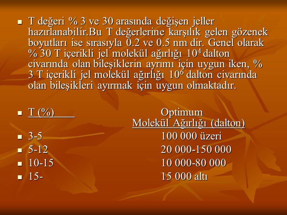 T değeri % 3 ve 30 arasında değişen jeller hazırlanabilir.Bu T değerlerine karşılık gelen gözenek boyutları ise sırasıyla 0.2 ve 0.5 nm dir. Genel ola